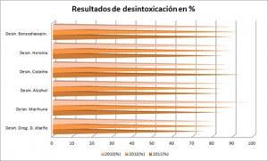 Centro de desintoxicación Galicia