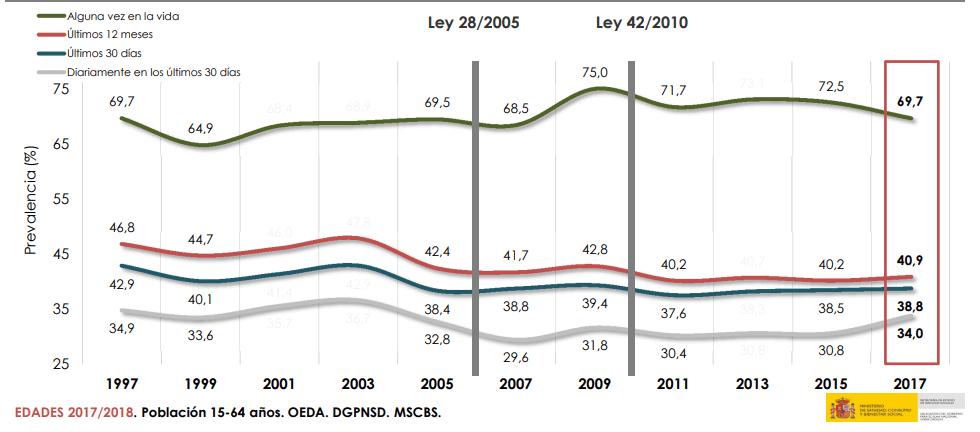 imagen de la gráfica que representa el estudio de edades