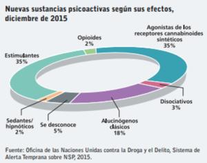 Nuevas sustancias psicoactivas según sus efectos